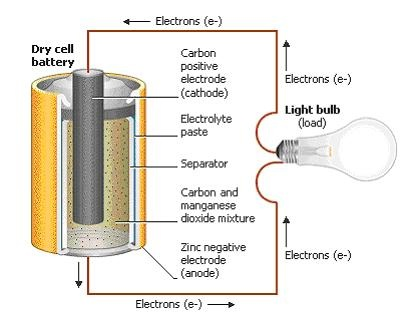Struktur Battery