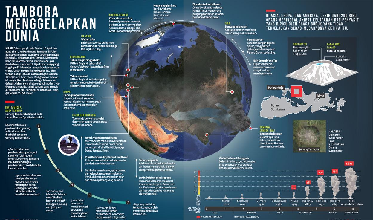 Info Grafik Majalah Tempo Tambora Menggelapkan Dunia