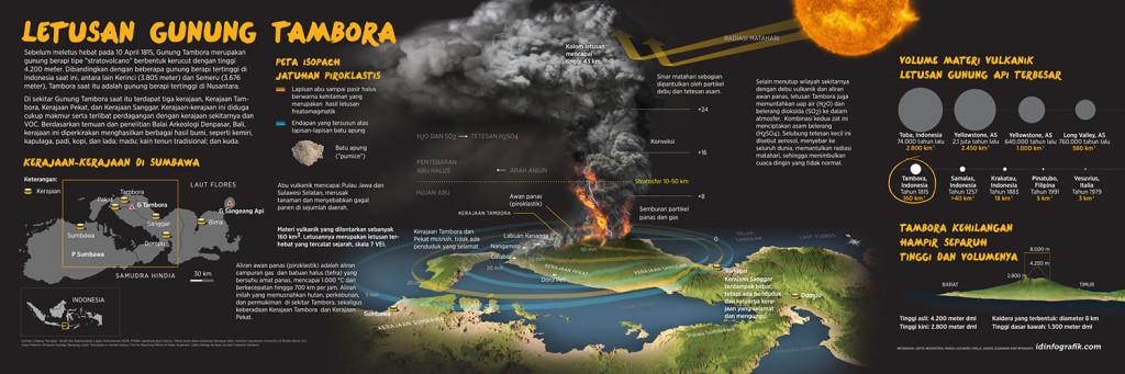 Letusan Gunung Tambora Infografik Koran Kompas