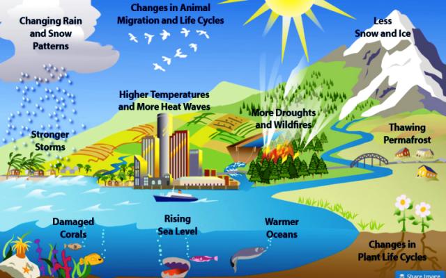 Teori Pemanasan Global Dan Iklim Yang Tidak Stabil Ulya Days
