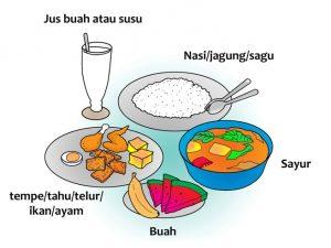 Gambar 4 : Nutrisi Makanan
