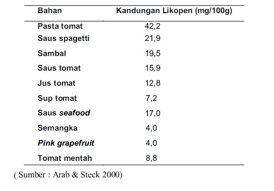 Tabel 2. Kandungan Likopen Buah Segar dan Olahan Tomat