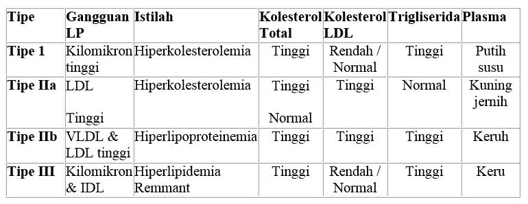 Tabel 1. Penggolongan hiperlipidemia menurut WHO