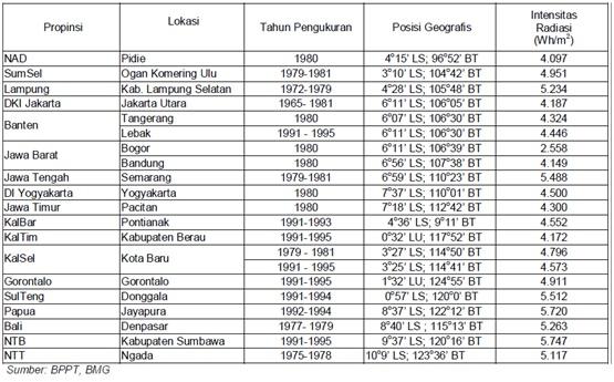 Tabel 1. Radiasi Sinar Matahari di Indonesia (kWh/m2)