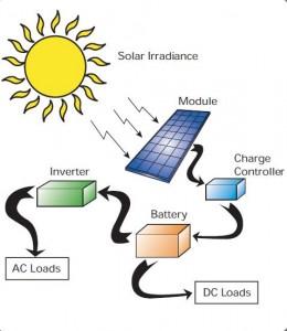 Gambar 2. Skema Prinsip Kerja Tenaga Matahari